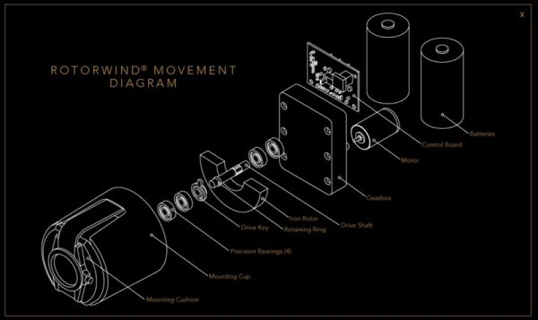 rotowind movement diagram